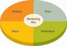 Effective Marketing Mix Strategies