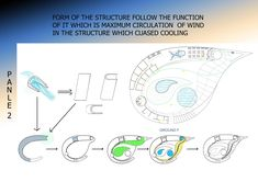 The aim of this project focus on sustainable issue for cooling system inside the building by using of natural element such as wind and water and greenery courtyard further more consider of sun rad Award Poster, Wind Direction, Architecture Awards, Cool Stuff