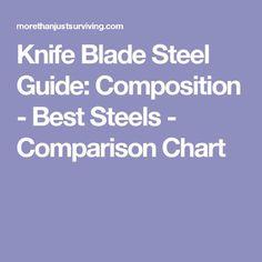 Knife Blade Steel Guide: Composition - Best Steels - Comparison Chart