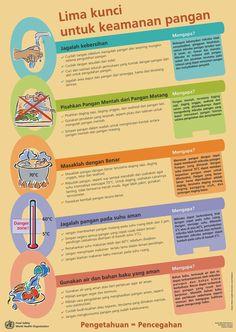 Lima Kunci Keamanan Pangan ~ Infografis Kesehatan