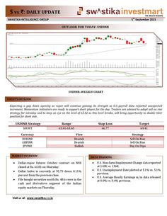 Daily Currency Usdinr Report 5th october