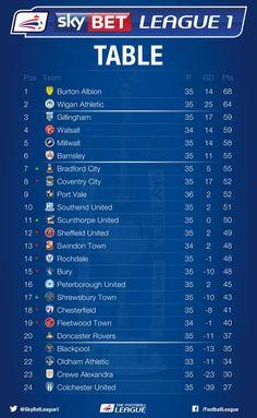 English league 1 teams google search sky bet league 1 d3 english football league - England division one league table ...