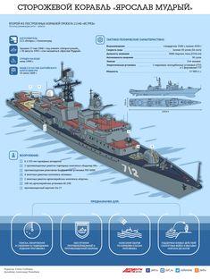 Сторожевой корабль «Ярослав Мудрый». Инфографика