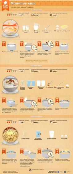 Как приготовить молочную кашу| Рецепты в инфографике: