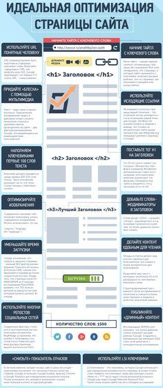 Идеальная оптимизация страницы сайта. Инфографика