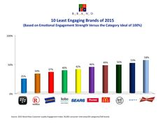 The U.S.'s Least–Engaging Brands | Social Media Today