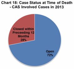 • Chart 18 identifies the case status for CAS involved cases in 2013. 72% of cases were open at the time of the death, and 28% of cases were closed at the time of the death but had been open in the 12 months preceding the death.