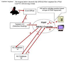 wireline 9 1 1 call flow diagram technical diagrams drawings wireline call diagram