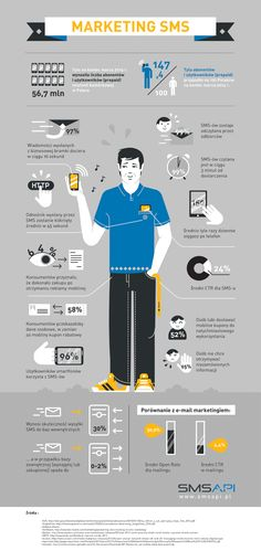 Infografika: Marketing SMS w liczbach Mobile Marketing, Marketing Ideas, Corporate Design, Ecommerce, Infographic, Numbers, Blog, Text Posts, Info Graphics