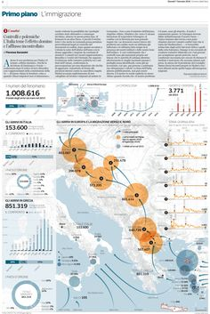 Routes of immigrants in Europe