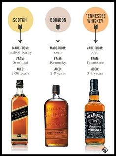 "That's right - Jack Daniels is a Tennessee Whiskey - Not a Bourbon, as 9 of 10 people seem to believe. Of course Scotch is ""only"" from Scotland. ""But"" This pin is actually incorrect in that Bourbon is not exclusive to Kentucky. Bourbon Whiskey, Scotch Whisky, Cigars And Whiskey, Whiskey Drinks, Bar Drinks, Cocktail Drinks, Alcoholic Drinks, Tennessee Whiskey, Beverages"