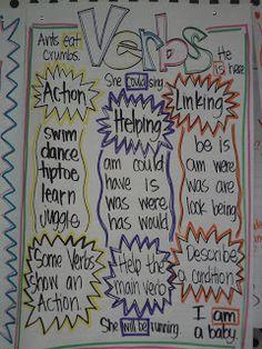 Language Arts Anchor Charts : Mrs. Crofts' Classroom: