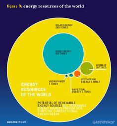 World Energy Resources. Source: Energy [R]evolution   Greenpeace International