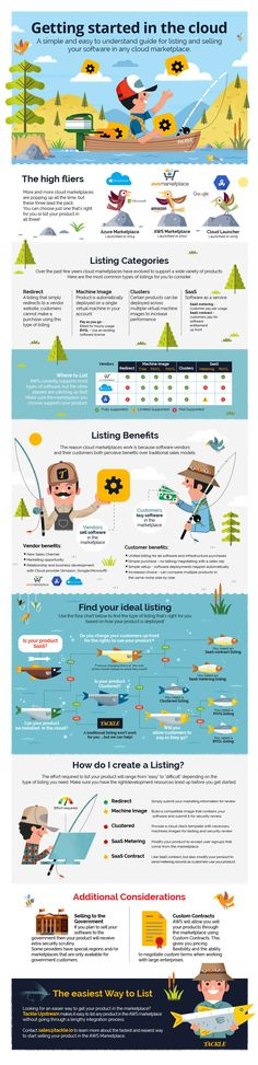 Today s infographic comes from Tackle.io, they have put together a simple  and easy to understand guide for listing and selling your software in any  cloud ... b4c4af4fbd