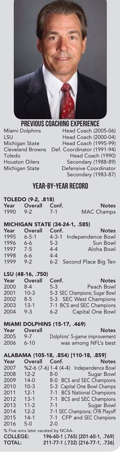 Nick Saban Coaching Record