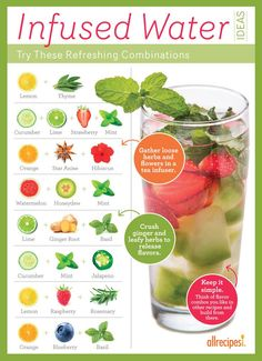Fresh Ideas for Infused Water | Allrecipes. Increase water intake without the sugar, chemicals & toxins! GREAT tips including recipes, prep tips, soak time, temp, etc