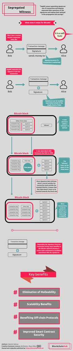 Bitcoin SegWit: Segregated Witness Explained