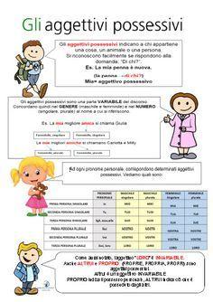 Aggettivi e pronomi possessivi. Schede con regole, esempi, schemi, esercizi e giochi per la scuola primaria SCARICA QUI: http://giochiecolori.blogspot.it/2017/01/aggettivi-e-pronomi-possessivi-schede.html