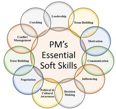 """Manager's Essential Soft Skills In one of my article, I talked about """"Roles and Responsibilities of a Project Manager"""". In that article, I mentioned more about a PM's duties related to project execution. In a ve…The Talk The Talk may refer to: Project Management Courses, Project Management Templates, Program Management, Change Management, Business Management, Management Tips, Business Planning, Project Management Certification, Management Quotes"""