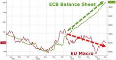 ECB Balance Sheet Hits Record High (With Stocks At 18-Month Lows)   Zero Hedge