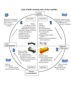 Graham Gibbs' Model of Reflection Description Describe what you observed, what happened during