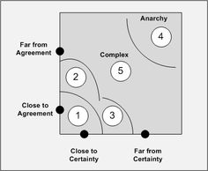 Ralph Stacey's Agreement and Certainty Matrix is a tool for helping you adapt and adopt processes more effectively. --- It helps you make more informed decisions by looking at two dimensions, the degree of certainty and the level of agreement .