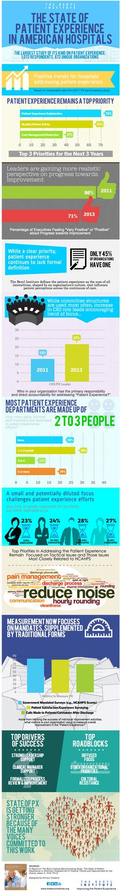 The Beryl Institute released a new report, The State of Patient Experience, which reveals the complex reality facing the patient experience movement. The trends are positive, with a continued increase in focus on defining and supporting patient experience efforts. Yet healthcare leaders are only cautiously optimistic about the impact of their efforts