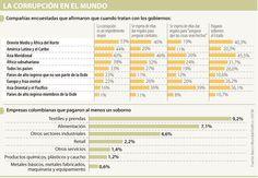 Dos de cada 10 empresas de América Latina sobornan al Estado por contratos