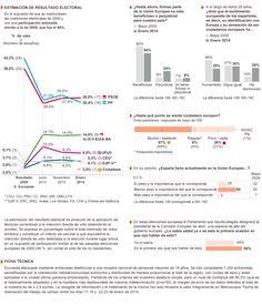 'El País' nos contaba ayer: «Sondeo preelectoral sobre las elecciones europeas de 2014»   @elpais_info #Europeas   http://elpais.com/elpais/2014/01/24/media/1390592069_376624.html