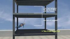 How to calculate fall distance for proper lanyard use on the construction job.