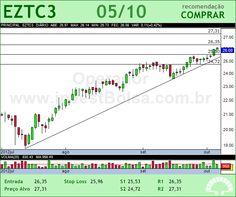 EZTEC - EZTC3 - 05/10/2012 #EZTC3 #analises #bovespa