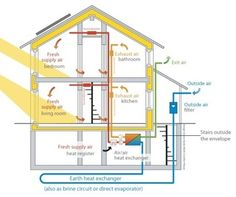 Passive House diagram and article