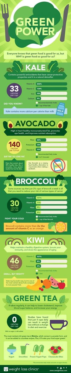 18. Go #Green Power! - 35 #Weight Loss Infographics to Keep You in the Know ... → #Weightloss #Infographics