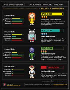Video Game Designer Annual Average Salary Concept Art Legend Of Zelda Timeline