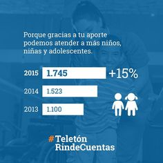 Gracias a vos en el 2015 atendimos un 15% más niños niñas y adolescentes con discapacidad que en el 2014. Sigamos creciendo!  #TeletónRindeCuentas
