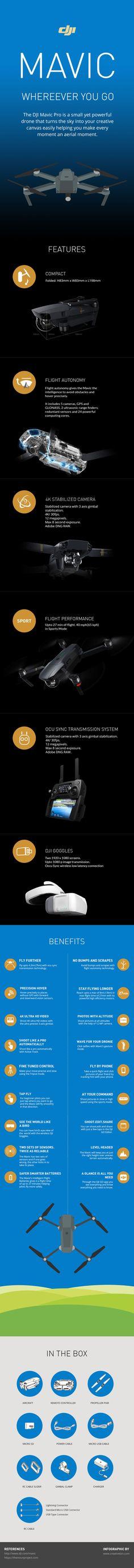 Infographic on Mavic Pro, DJI's latest drone.