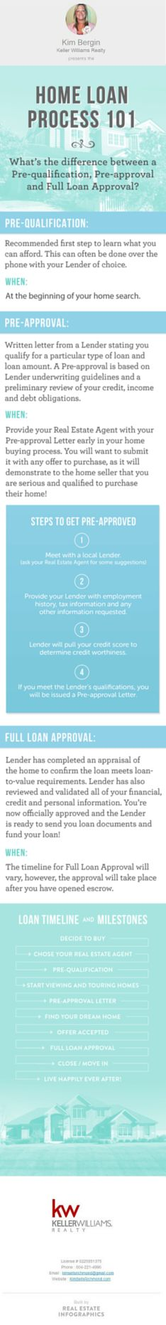 The #Loan process when buying a home or #investment property can be confusing if you have not purchased a home in the past. Here is some great information to review as you start out on your home buying journey! #kimsellsrichmond #realestate