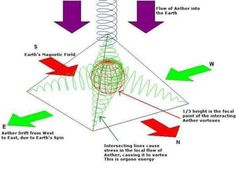 The-Avatar-Orgone-Copper-Pyramid-and-Corner-Connector-Kit-at-Octahedron-Angles