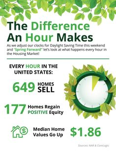 Look what happens in One Hour in the housing Market....   #michaeltausch #castrorealestategroup mtausch.seacoastrealty.com