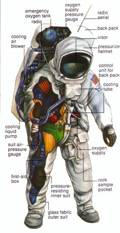 http://www.arthursclipart.org/machines/machines/space%20suit%202.gif Space Travel, Space Crafts, How Rockets Work, Apollo Nasa, Nasa Iss, Nasa Rocket, Astronaut Suit, Astronomy, Space Suits