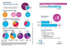 Baromètre Crowdfunding en France S1 2014