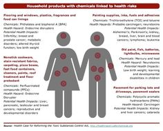Household Products with Chemicals Linked to Health Risks by safer chemicals.org via goop #Health #Toxins #saferchemicals #goop by agnes