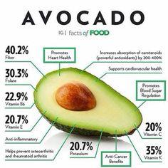 Avacado – Full of Health Benefits – Healthy Drinks And Nutrition Nutrition Day, Sport Nutrition, Nutrition Education, Crossfit Nutrition, Nutrition Guide, Potato Nutrition, Protein Nutrition, Nutrition Quotes, Nutrition Activities