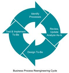 business process reengineering - Google Search