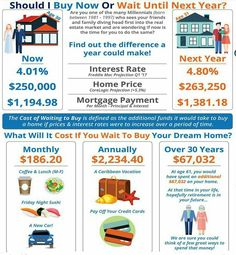 We had another day of Rates dropping this is the best time for you to buy a House!  So if you're looking to BUY or REFINANCE call me TODAY (973) 348-5566 and lock in a LOWER Interest Rate and SAVE BIG!  Get Your FREE Copy of the Home Empowerment Buyers Guide! Call (973) 348-5566 Now to Get Yours!  #RealEstate #Realtor #Realty #ForSale #NewHome #HouseHunting #HomeSale #HomesForSale #lowrates #Properties #Investment #Home #Housing #Listing #interestrates #newyork #money #savemoney #EmptyNest…