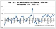 Value Investing - Growth less MSCI World Value Rolling 3-yrsReturns Dec. 1974 - May 2017
