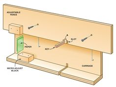 woodworking tips - Tablesaw Box Joints A shop-made jig with micro-adjust guarantees perfect joints.