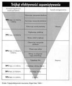 trójkąt efektywności zapamiętywania