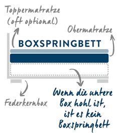 Boxspringbett Original mobile