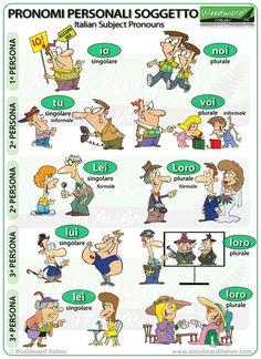 Subject Pronouns in Italian. Pronomi personali soggetto in italiano.